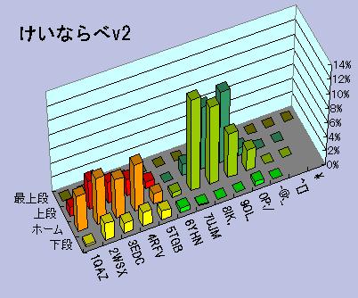 けいならべv2 キー別の打鍵頻度グラフ