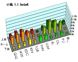 小梅1.1B4キー別打鍵率
