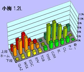 小梅1.2L打鍵頻度