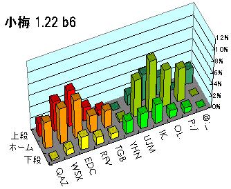 小梅 1.22 beta6 打鍵頻度マップ