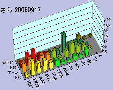 さら配列20060917使用頻度マップ