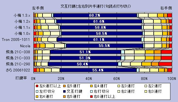 小梅 1.3.0 片手連打率のグラフ