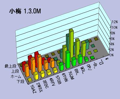 小梅 1.3.0M キー別打鍵頻度グラフ