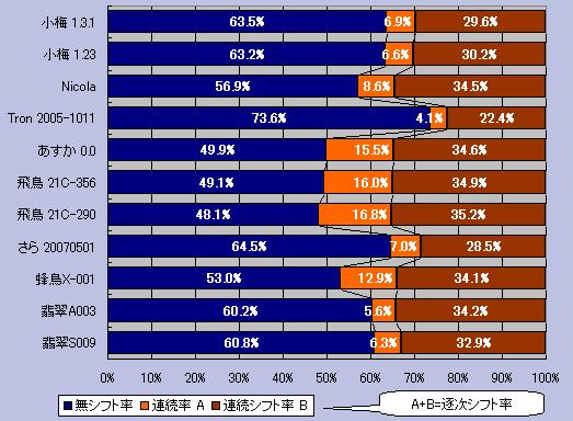 シフトの連続率グラフ