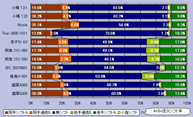 同手シフトと他手シフトの連続率グラフ