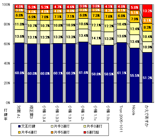 交互打鍵率と片手連打率グラフ