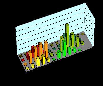 鶯配列 キー別打鍵頻度グラフ