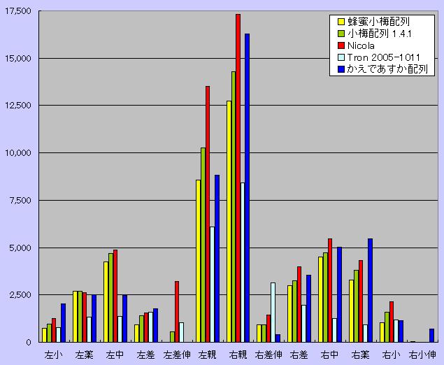 同手シフトの指別打鍵数グラフ