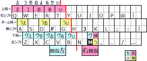 [M]キーと同時打鍵するマトリックス