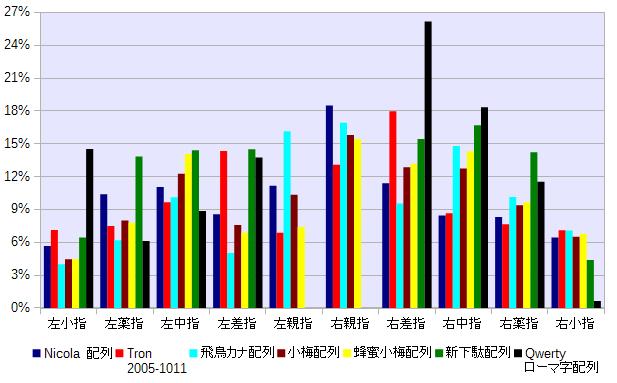 左右指別の打鍵頻度グラフ(親指キー含む)